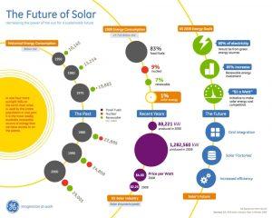 The Bright Future of Solar